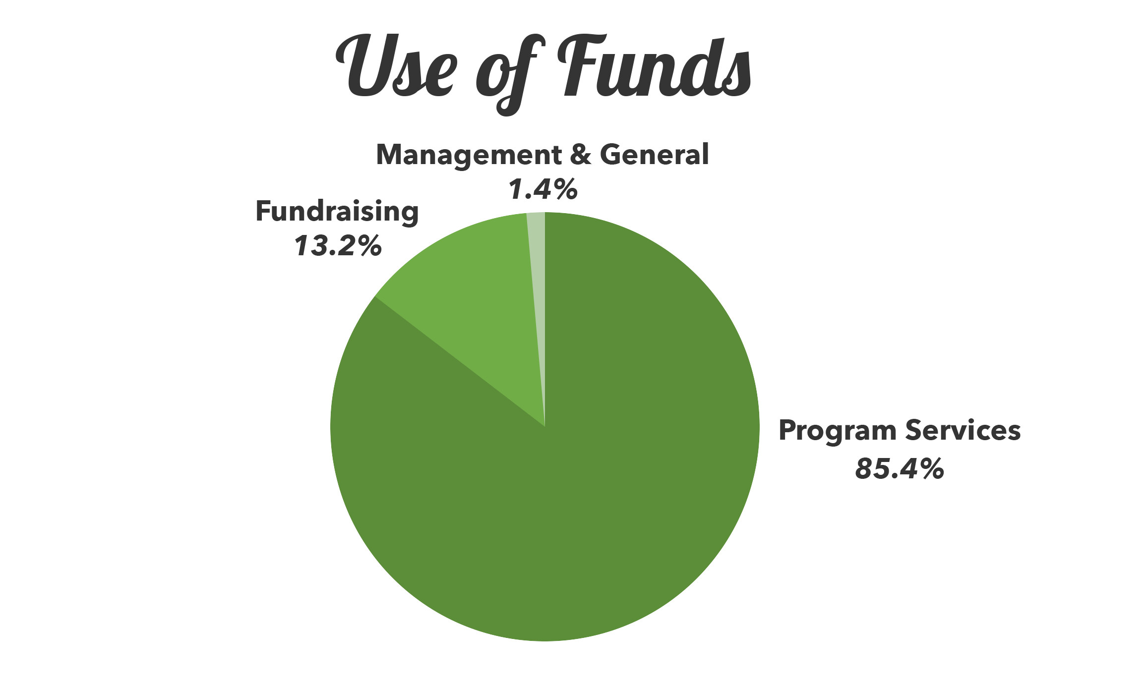 Financials – Use of Funds