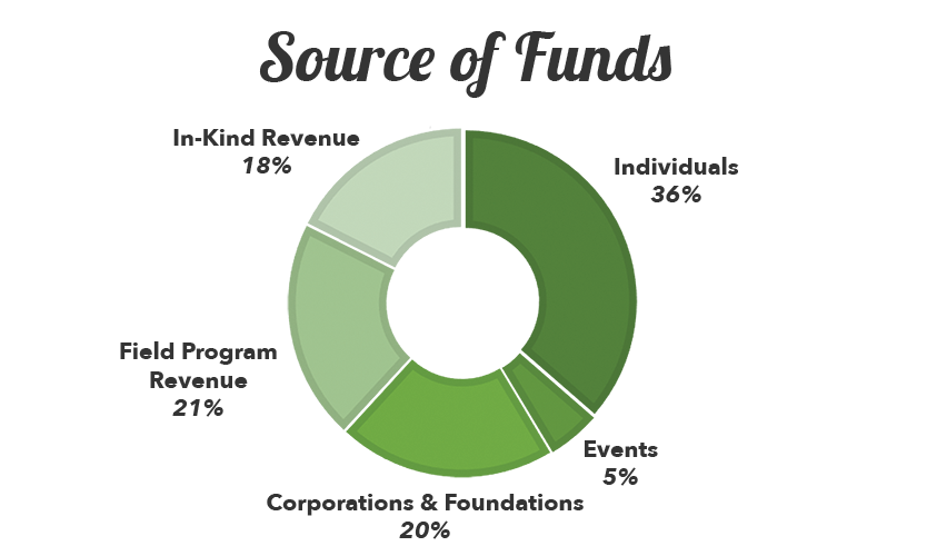 2018-financials-source-of-funds