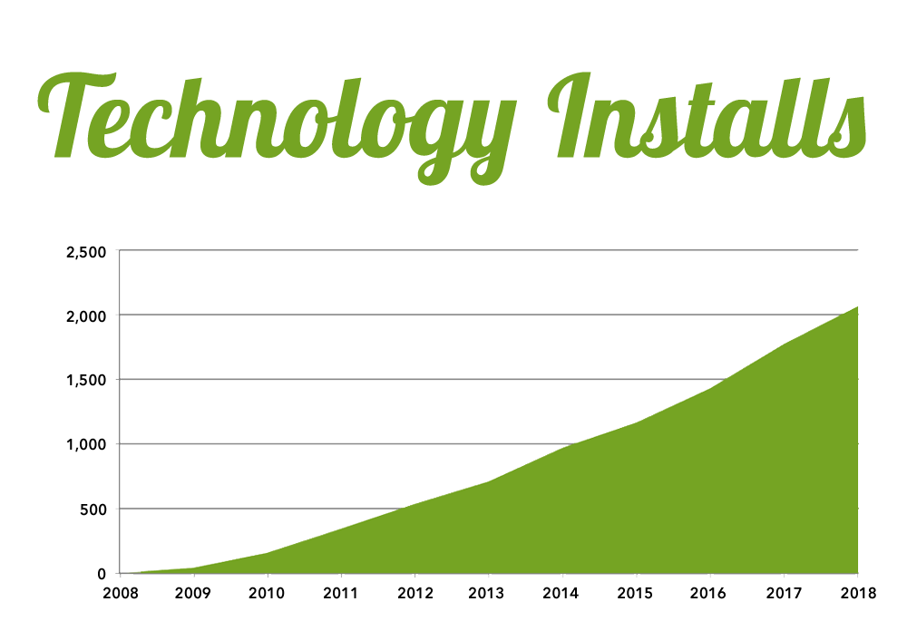 2018-technology-graph