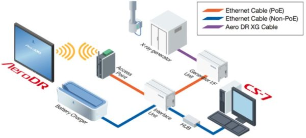 Aero-Wireless-DR-Overview
