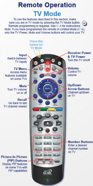 Dish remote TV MODE