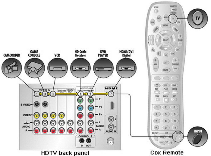 cox remote control button help