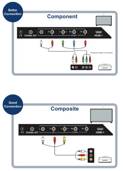 avera tv COMPONENT and COMPOSITE connection