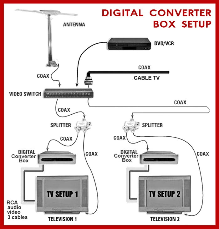 Different ways to hook up a digital converter box