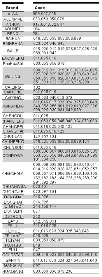 CHUNGHOP RM-133E Remote Codes For TV 1