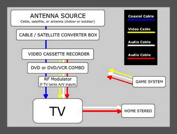 TV - Connecting Devices - Cables and Components