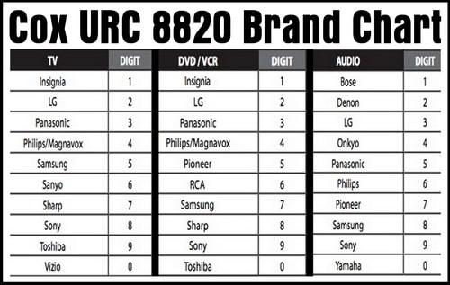 COX URC 8820 Remote - DEVICE BRAND CHART