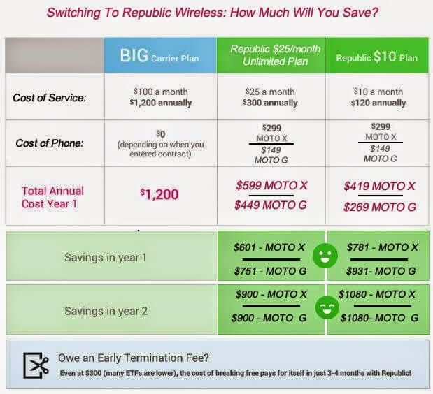 How much will you save by switching to republic wireless?