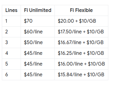 Google Fi Plan Pricing