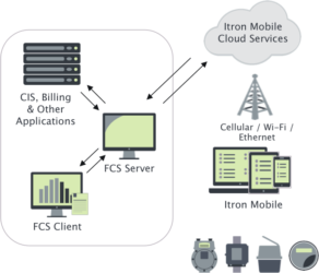 Cellular Logistics