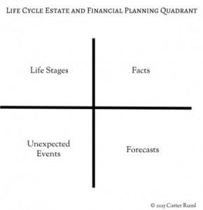 Life Cycle Estate and Financial Planning Quadrant