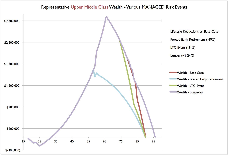 UMC Wealth Scenarios - Managed