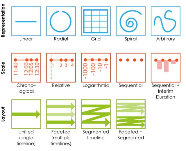 A timeline design space.