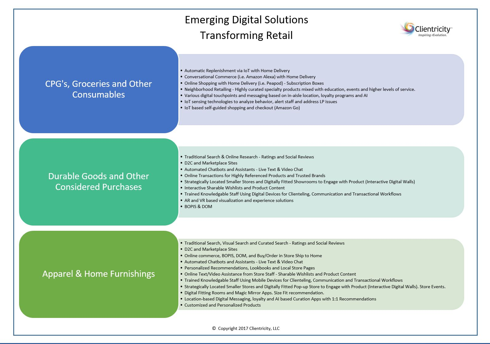 Emerging Digital Solutions Image