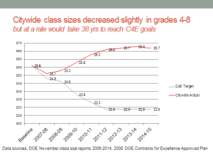 4-8 citywide class size averages