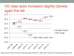 HS citywide class size averages
