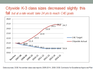 k-3 citywide class size averages