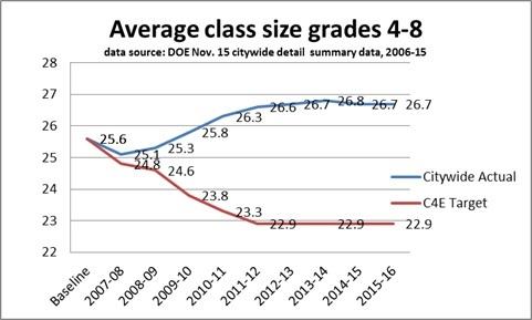 CLass Size 2015 Average class size grades 4-8