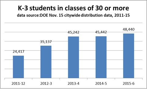 Class Size 2015 k-3 students in classes of 30 or more