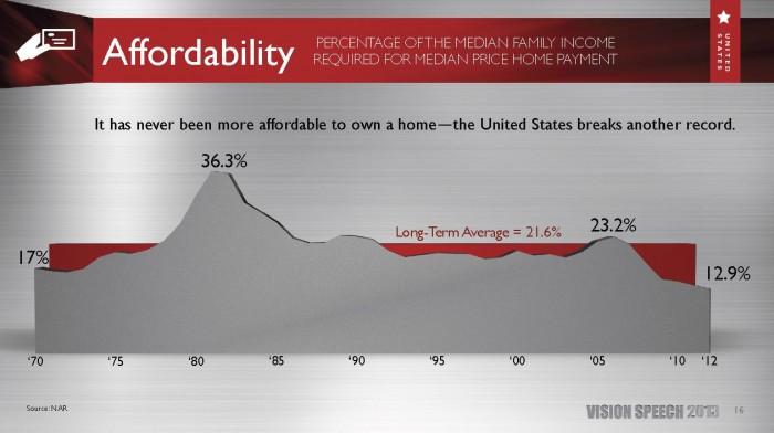 Home Affordability chart