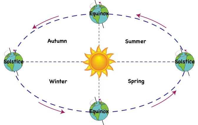 The Sun and Four Seasons