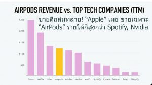 """ขายดีถล่มทลาย! """"Apple"""" เผย ขายเฉพาะ """"AirPods"""" รายได้ก็สูงกว่า Spotify, Nvidia และ Adobe ทั้งบริษัท"""