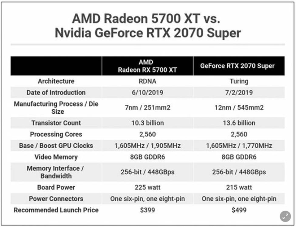แนะนำ 2 การ์ดจอสุดคุ้มในปี 2020 แรงโดนใจสายเกมเมอร์ RTX 2070 Super vs RX 5700 XT วงการไอที โปรแกรมใหม่
