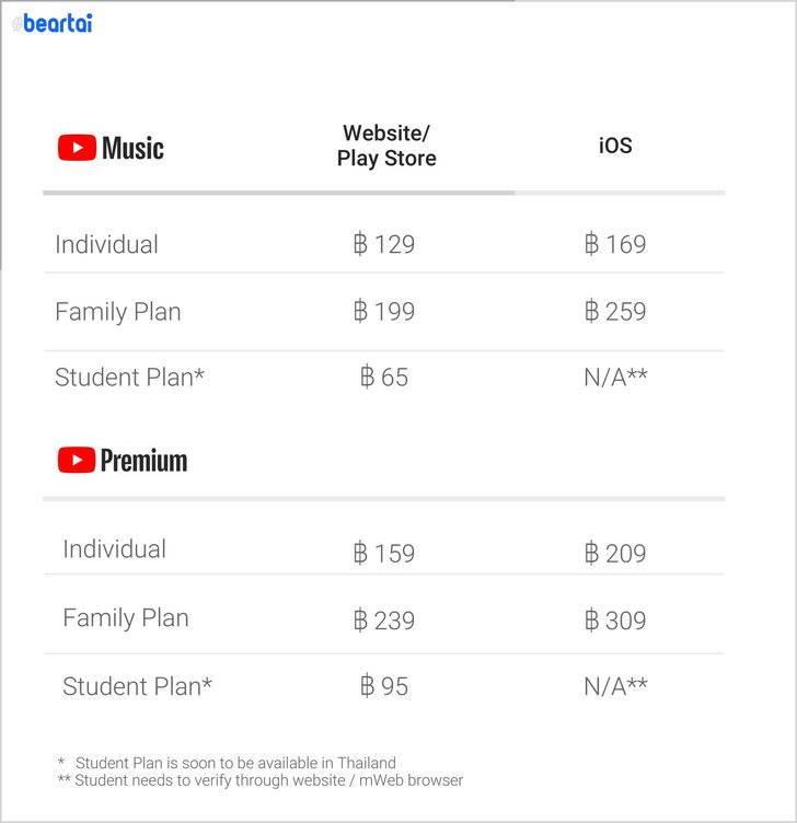 YouTube สามารถทำอะไรได้บ้างใน 1 app วงการไอที โปรแกรมใหม่ แอพYouTube