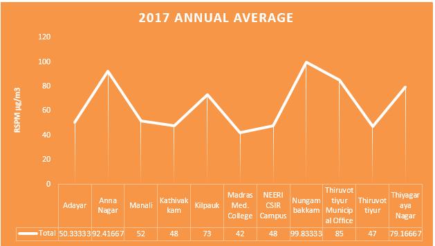 Annual Average Air Quality in Chennai