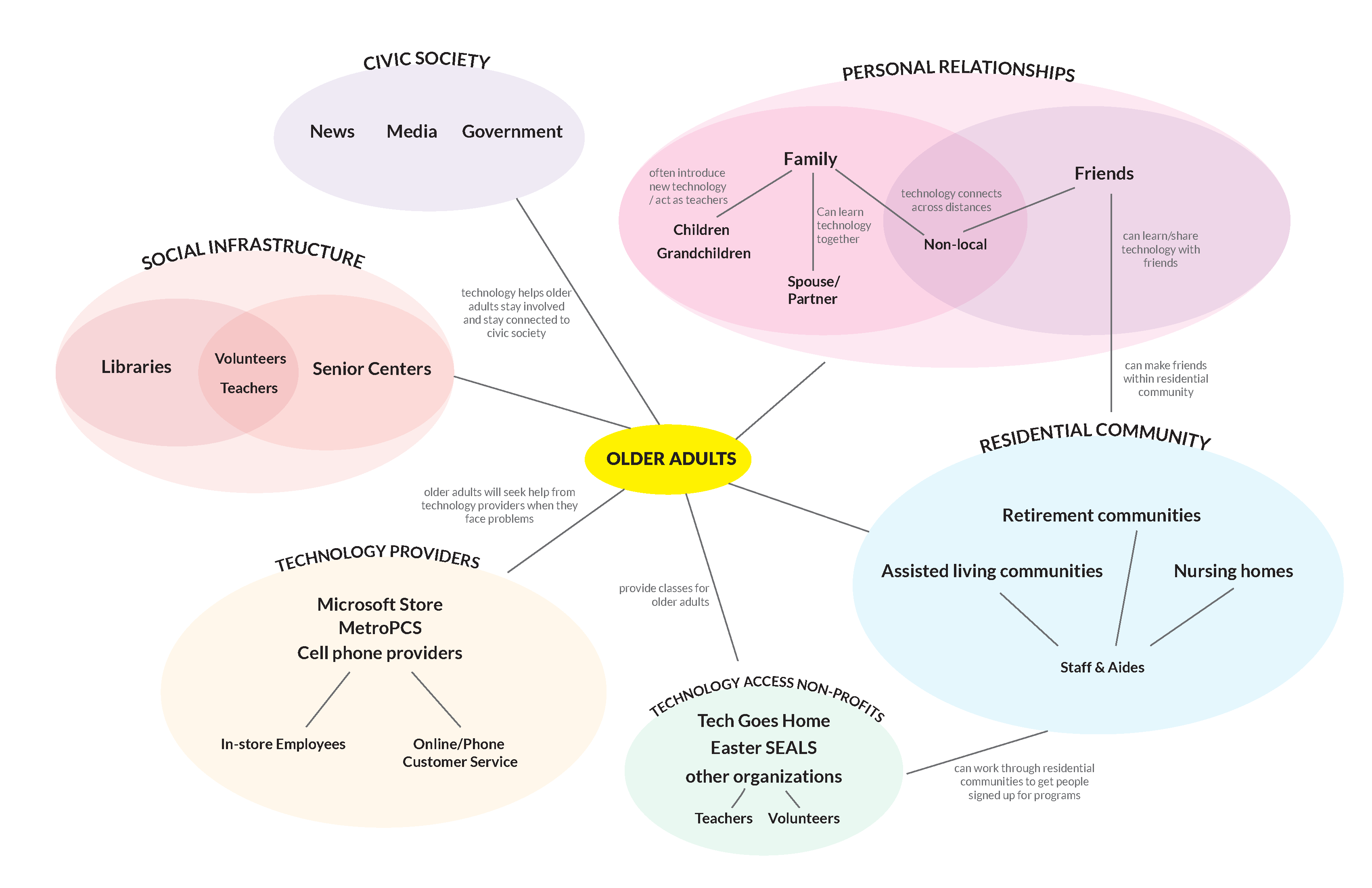 Stakeholder Map – tech literacy
