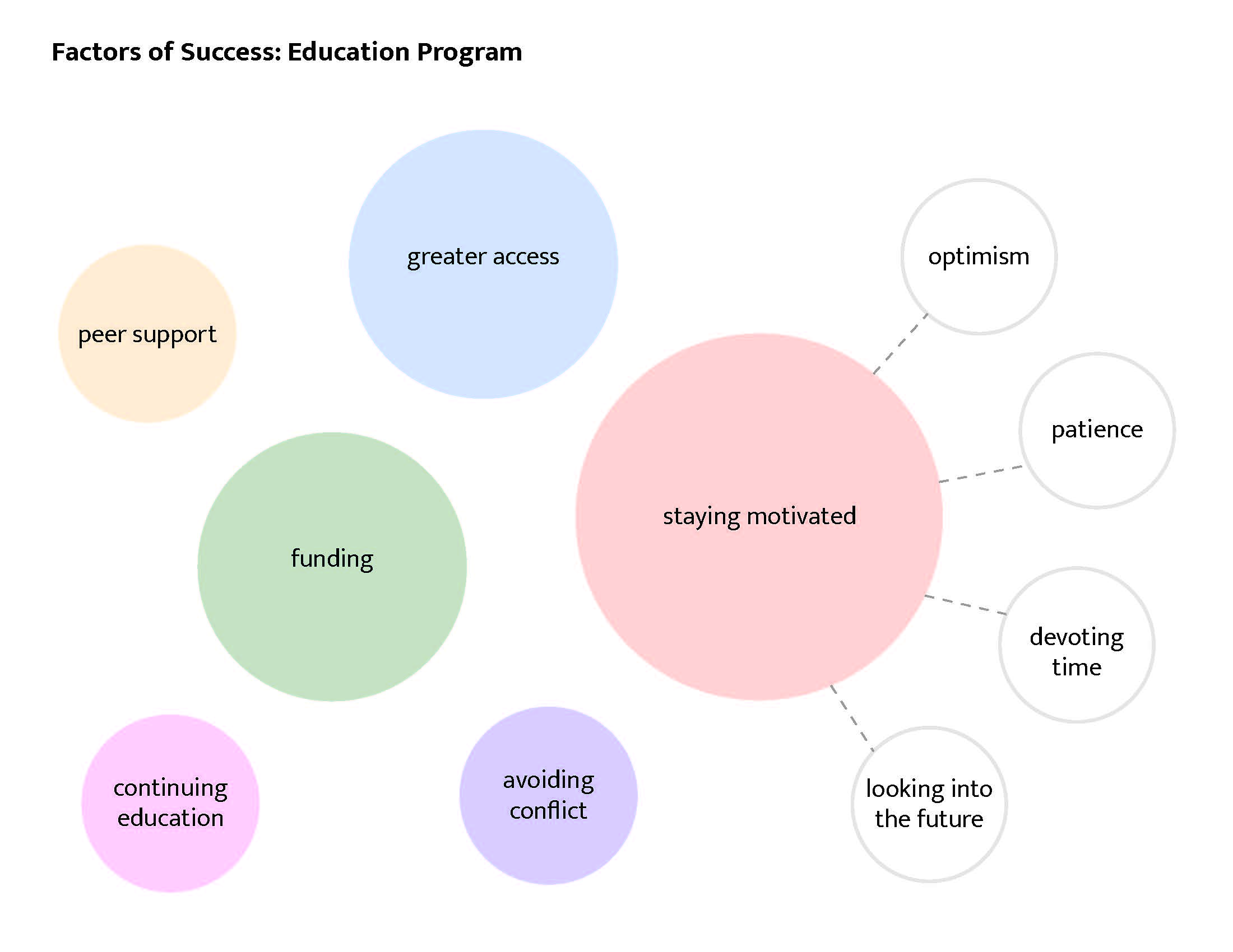 success factors to education