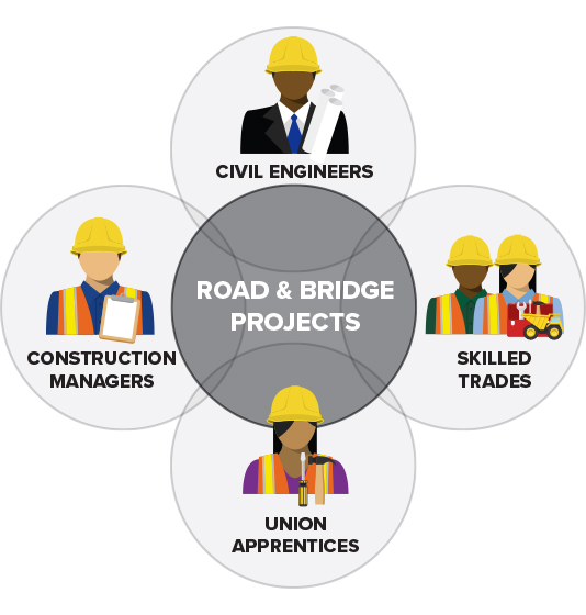 Graphic of Road and Bridge Project Collaboration between Construction Managers, Civil Engineers, the Skilled Trades, and Union Apprentices.