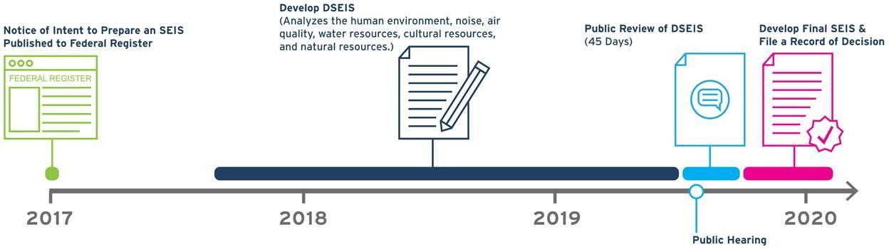 SEIS Flow Chart 2020