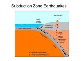Earthquake Readiness