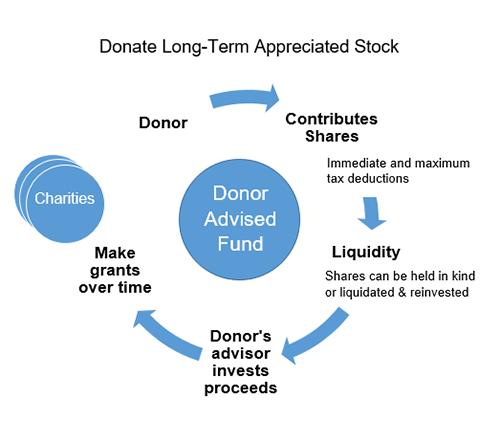 Donate Appreciated Stock