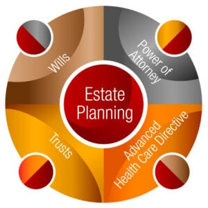 Estate Planning: Wills, Trusts, Power of Attorney, Advanced Health Care Directive