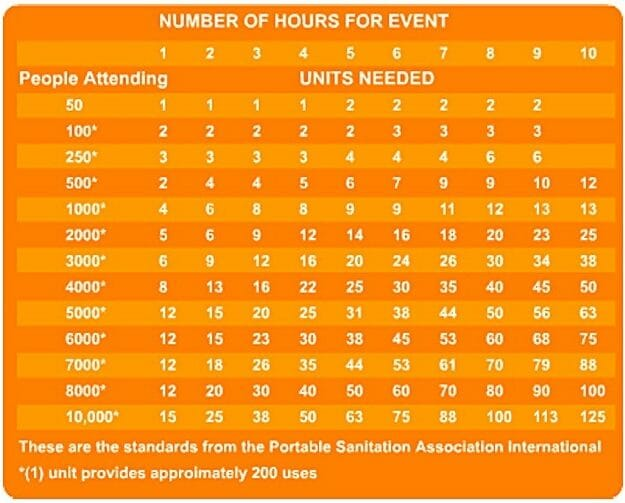 Estimate porta potty requirements for events