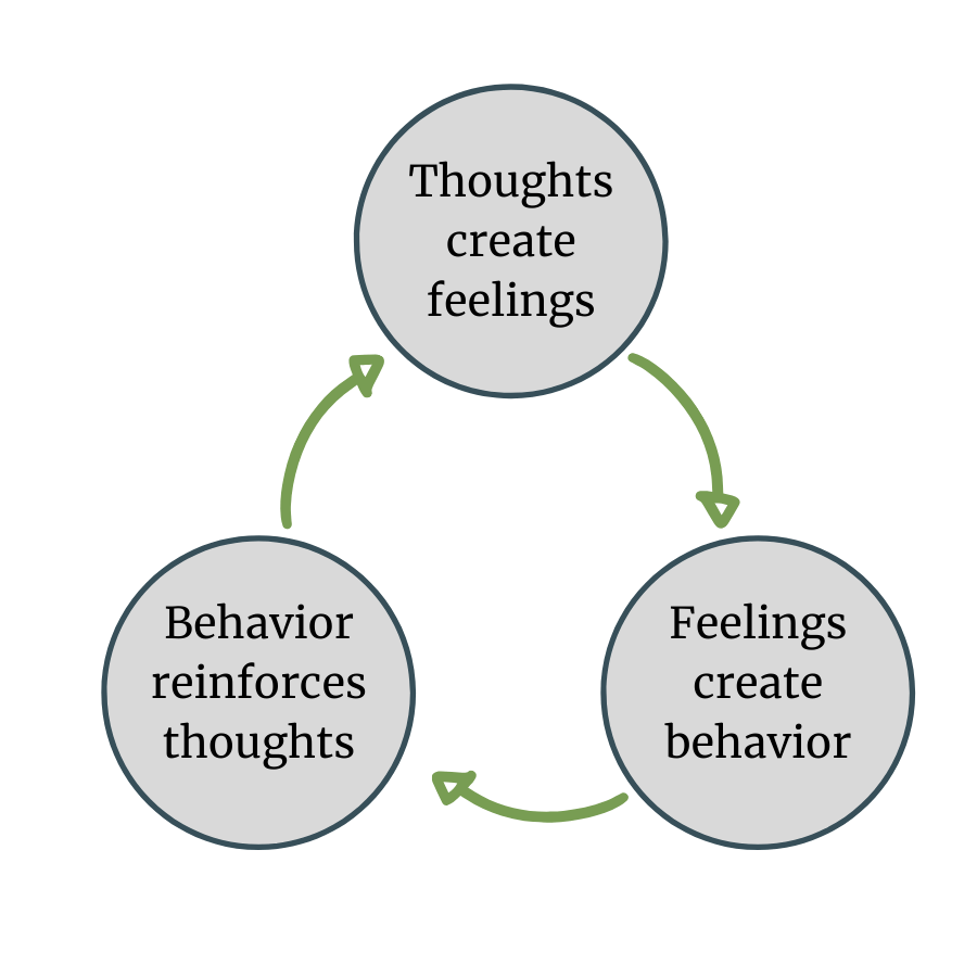 what is cognitive behavioral therapy