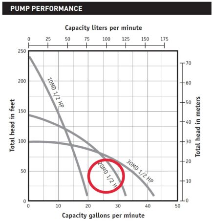 Myers Pentair MD Cistern Pump Curve