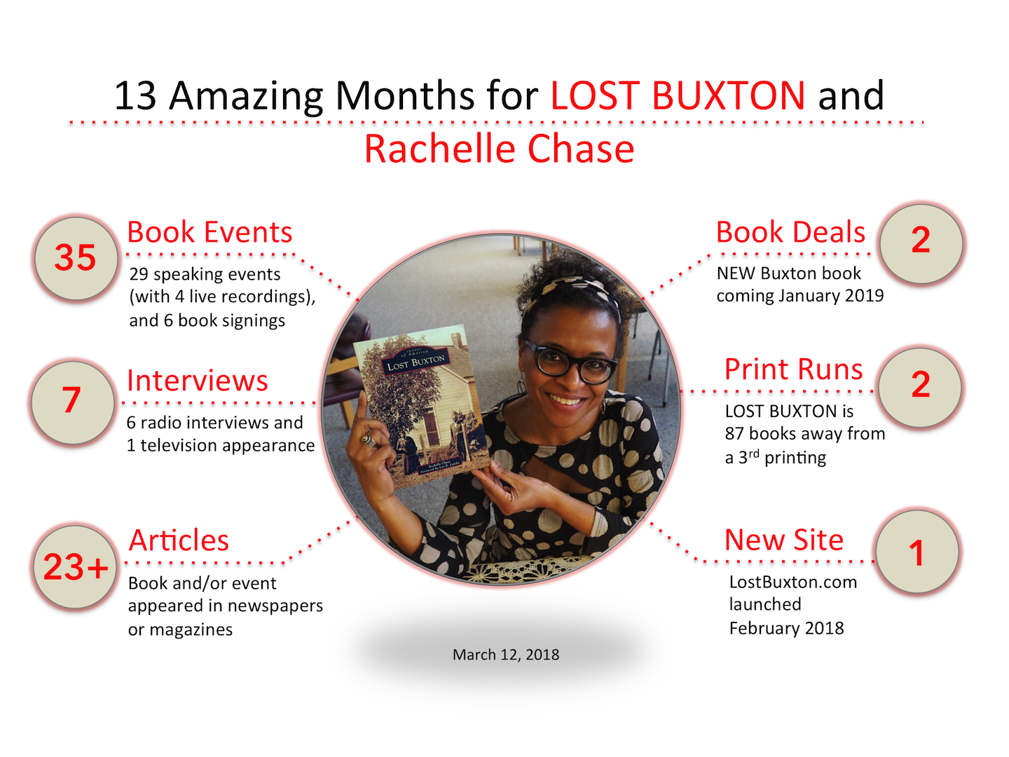 Lost Buxton and Rachelle Chase
