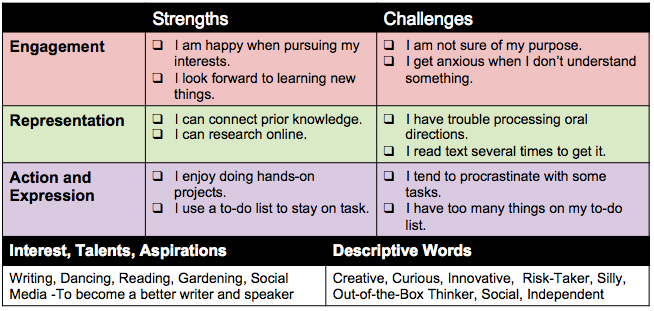 My Strengths and Challenges