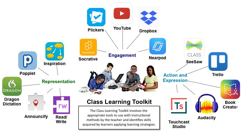 Class Learning Toolkit (new)