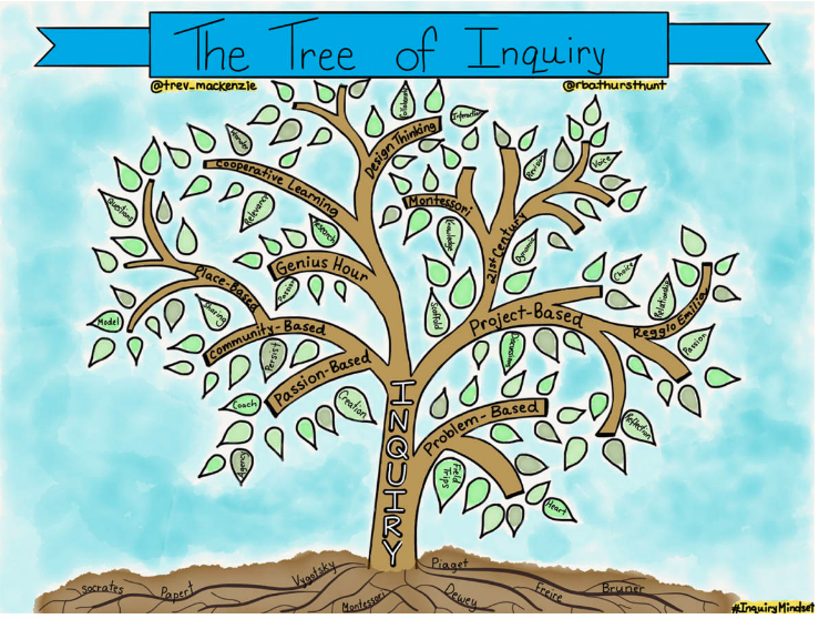 The Tree of Inquiry