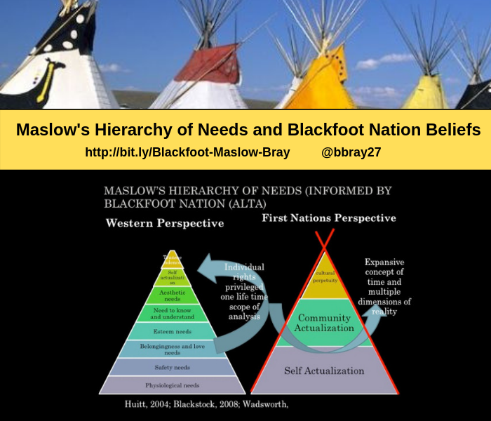 Maslow's Hierarchy and Blackfoot Nation Beliefs