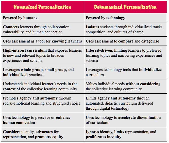 Humanized vs Dehumanized Personalization