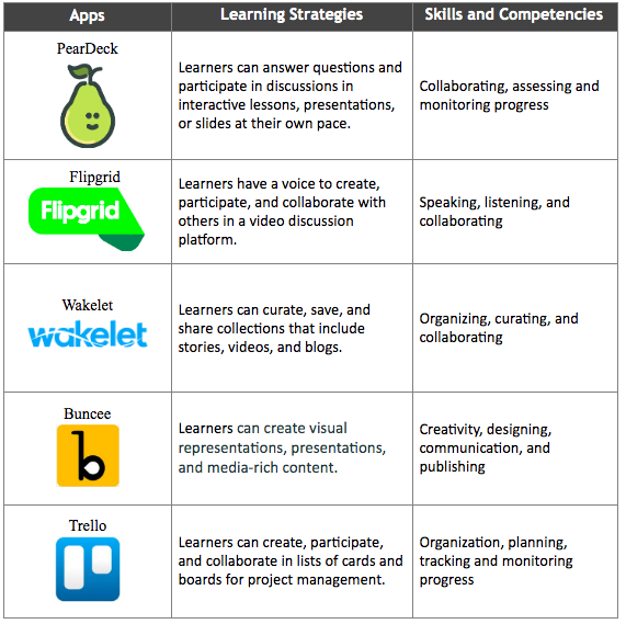 Apps for Personal Learning Backpack - Bray
