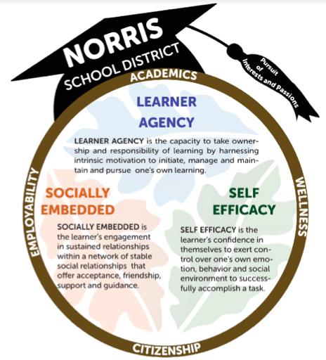 Norris School District: 4 Dimensions