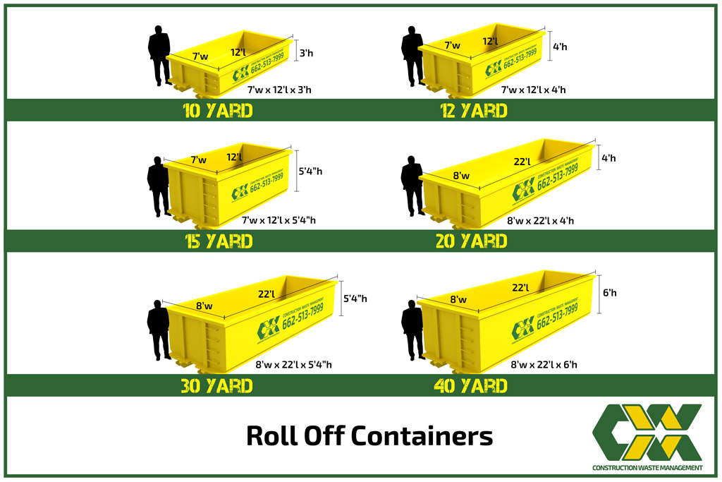 Construction Waste Management Roll-off Container Sizes