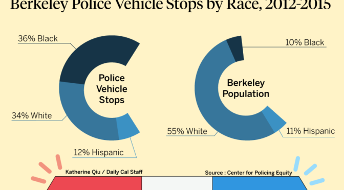 Center for Policing Equity Report on Berkeley Police Department