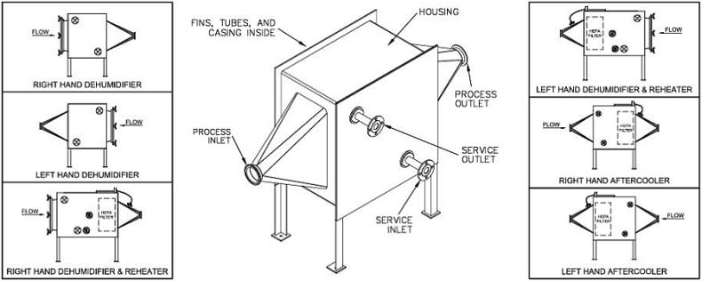 Dairy heat exchanger (blower aftercooler) drawing